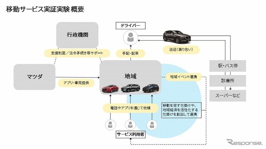 マツダなど、広島・三次市でライドシェアサービス実証実験を開始