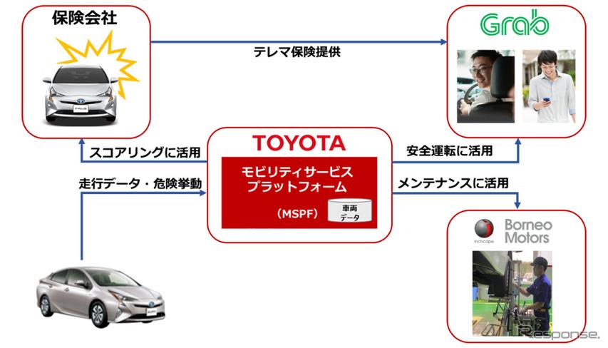 トヨタ、配車サービス車両向けトータルケアサービス開発…まずはグラブが運用へ