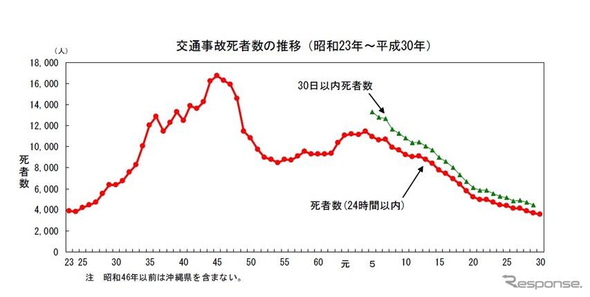 交通事故死者数の推移(2018年)
