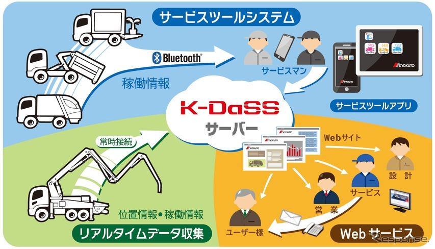 IoT基盤を利用したサービス支援システム「K-DaSS」の概要