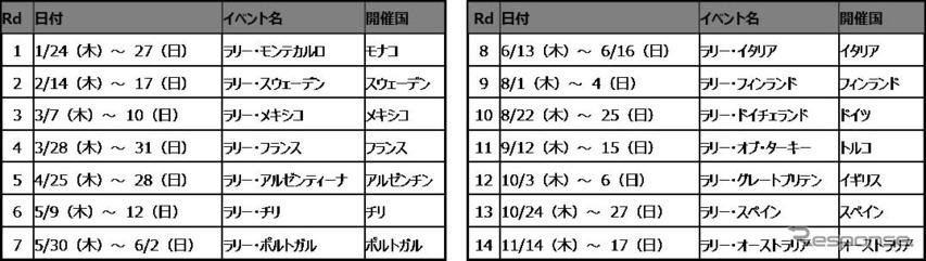 WRC 2019年レーススケジュール