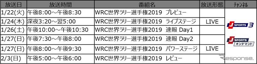 Round1 「ラリー・モンテカルロ」 放送予定