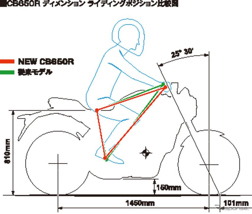 ホンダ CB650R ディメンション ライディングポジション比較図