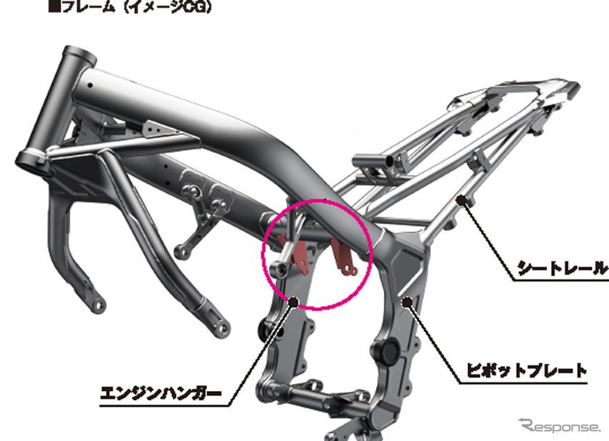 ホンダ CB650R フレーム(イメージCG)