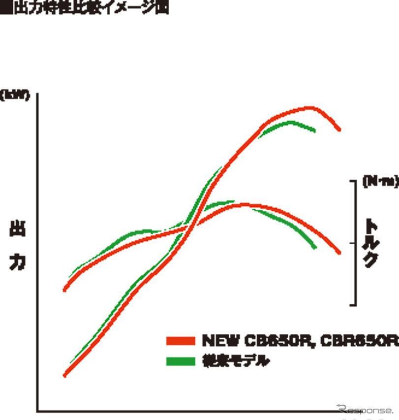ホンダ CB650R 出力特性比較イメージ図