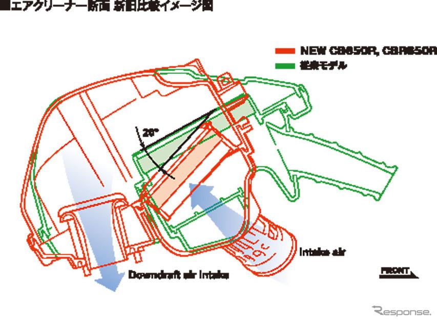 ホンダ CB650R エアクリーナー断面 新旧比較イメージ図