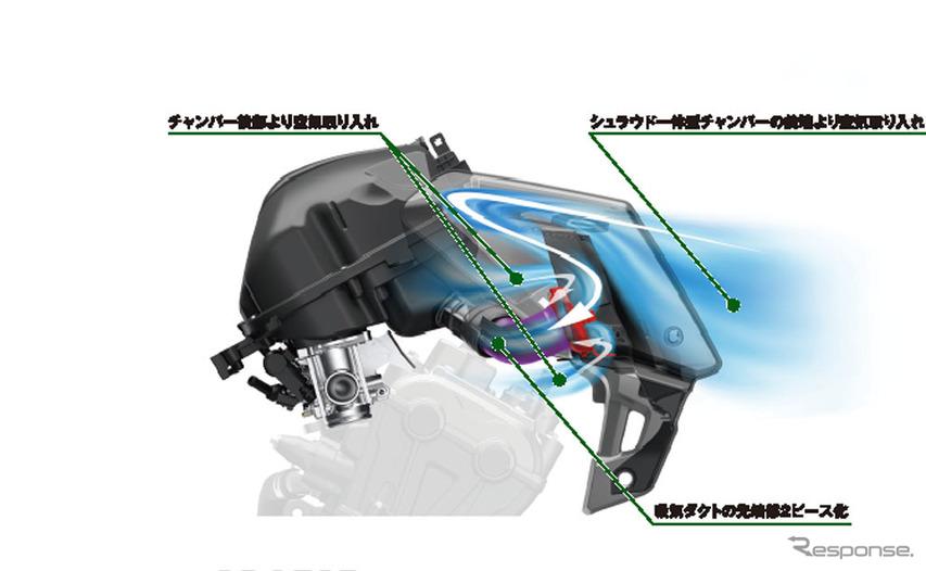 ホンダ CB650R シュラウド一体型チャンバー内吸気径路図