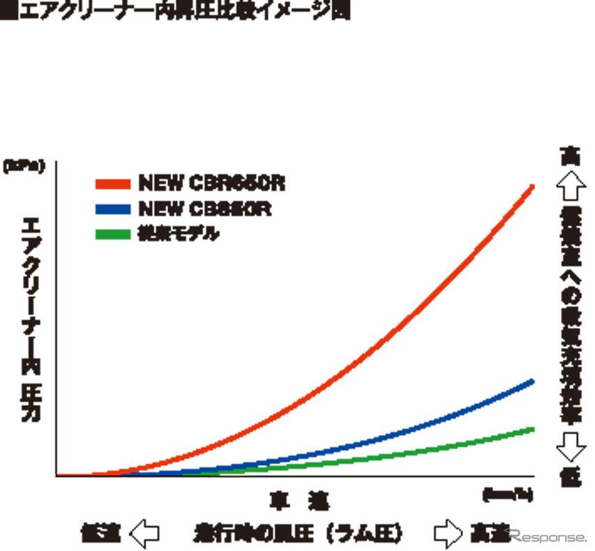 ホンダ CB650R エアクリーナー内昇圧比較イメージ図