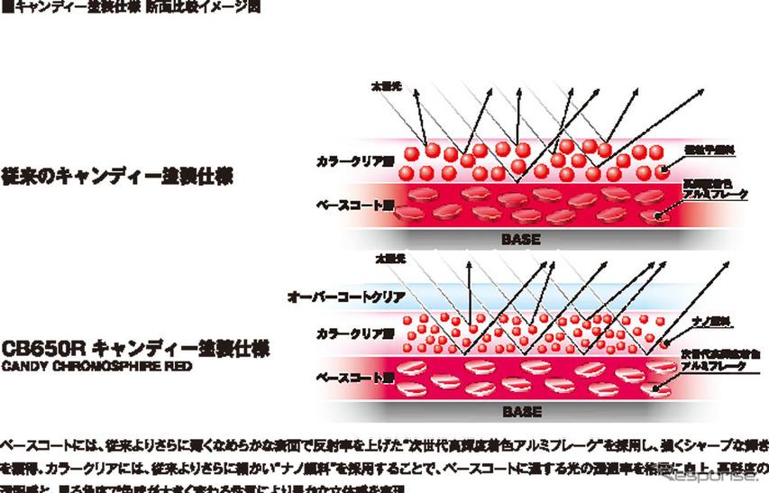 ホンダ CB650R キャンディー塗装仕様 断面比較イメージ図