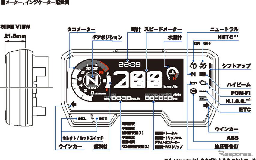 ホンダ CB650R メーター、インジケーター配置図