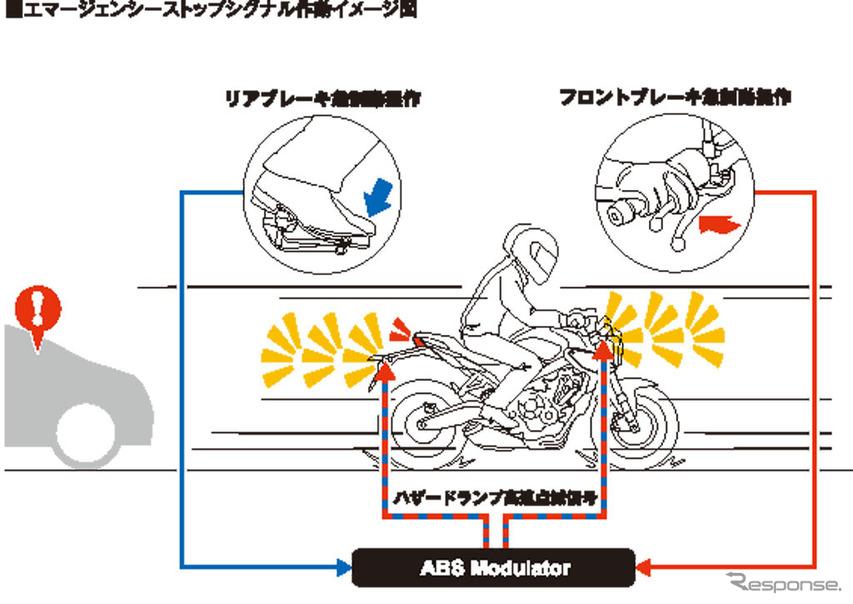 ホンダ CB650R エマージェンシーストップシグナル作動イメージ図