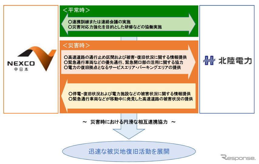災害時における円滑な相互連携協力