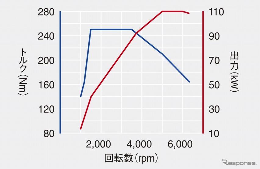 VW ポロ TSI R-ライン 1.5リットル TSI Evoエンジン性能曲線図