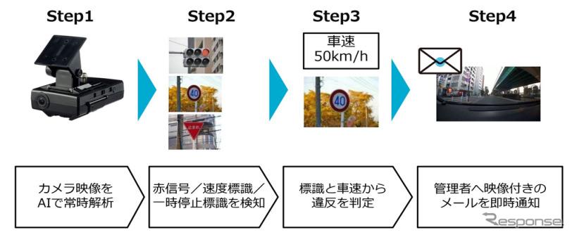 AIアルゴリズムが走行中のカメラ映像から赤信号、速度標識、一時停止標識をリアルタイムで検知し、交通違反の疑いのある運転を自動で判断して管理者へ映像付きのメールを通知する