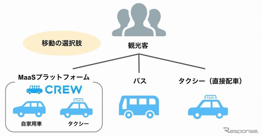 与論島でタクシーと自家用車の両方を呼べる配車アプリ   4月から提供
