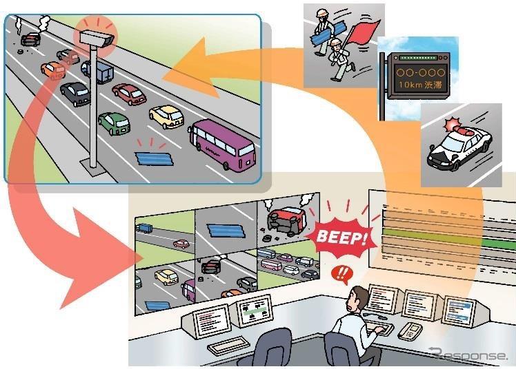 実現したい道路管理のイメージ
