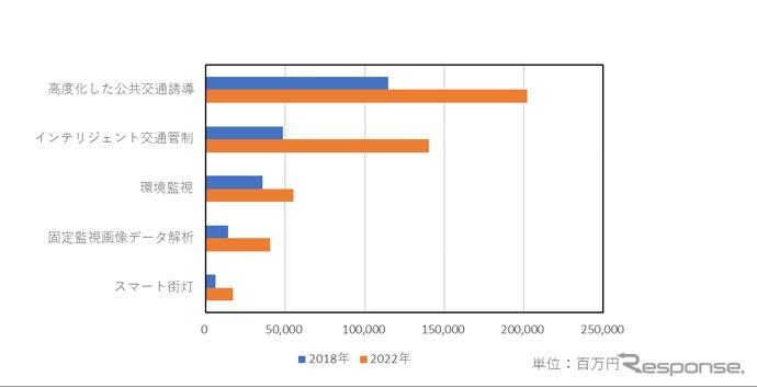 国内スマートシティ関連IT市場規模予測(上位5つのユースケース)2018年と2022年