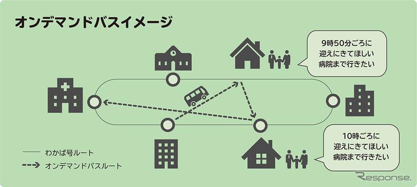 MONET、オンデマンドバスの実証実験を横浜で実施へ