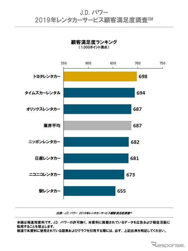 2019 年レンタカーサービス顧客満足度調査 顧客満足度ランキング