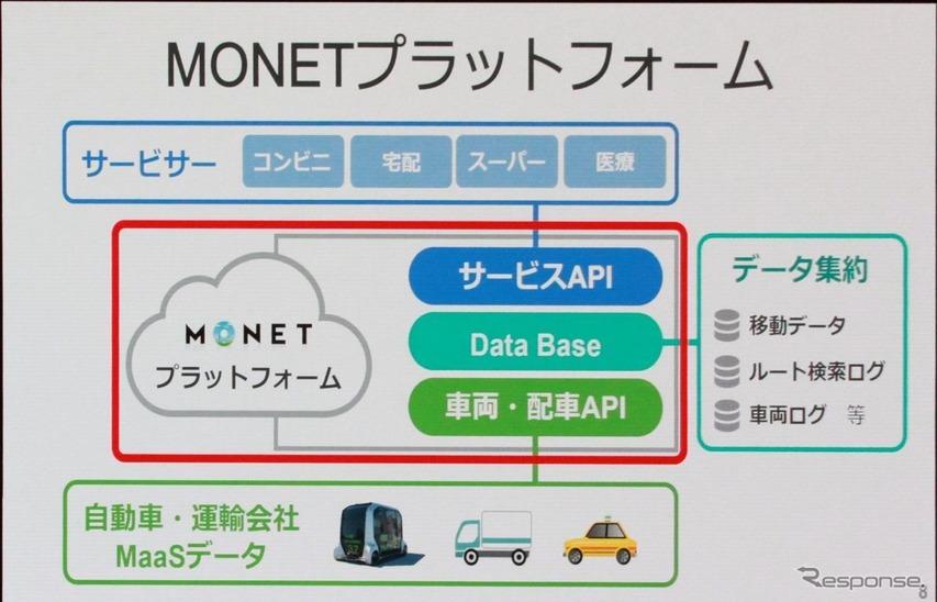 MONETプラットフォームの概要