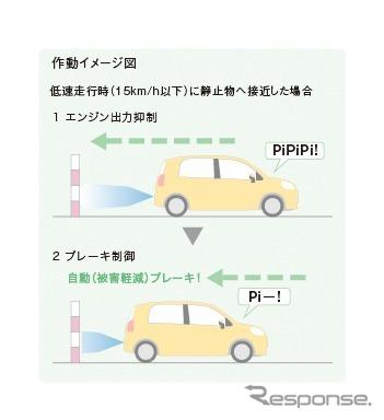 インテリジェントクリアランスソナー[パーキングサポートブレーキ(静止物)]作動イメージ