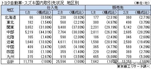 資本提携で合意したトヨタとスズキの仕入先は合計約4万社 東京商工リサーチ