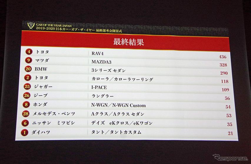 第40回 2019-2020日本カー・オブ・ザ・イヤー