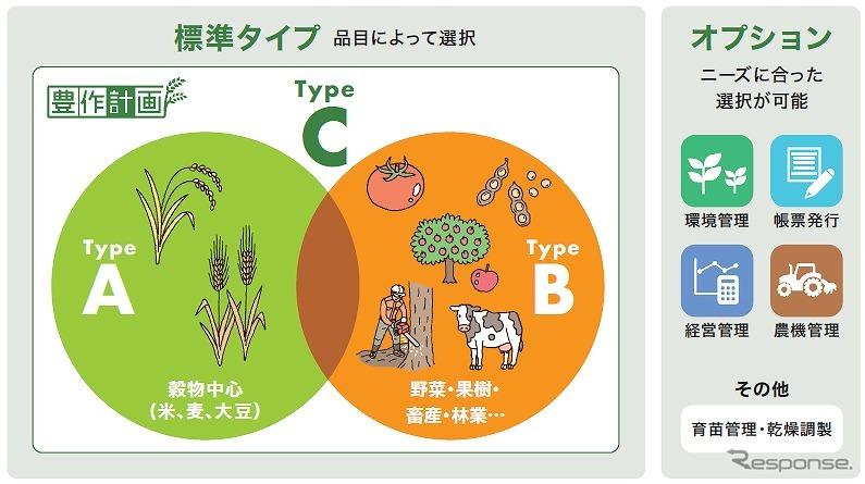 トヨタ、農業IT管理ツール「豊作計画」を刷新 適応品目を拡大