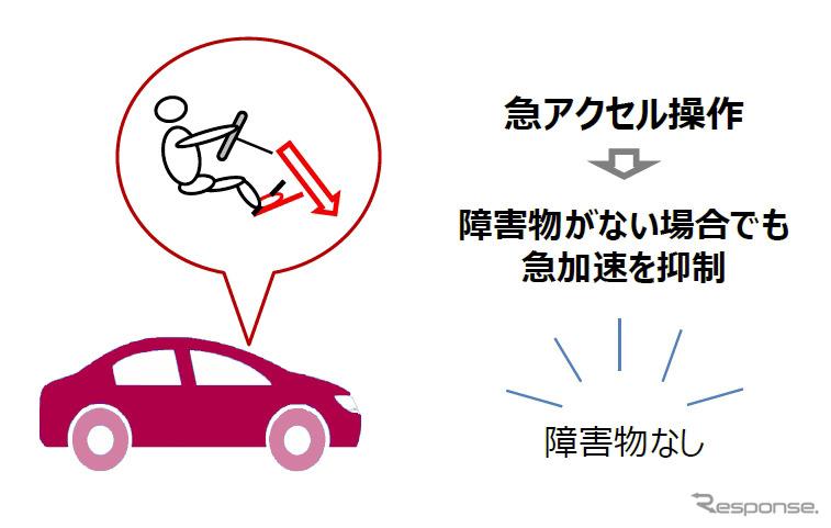 トヨタ、ビッグデータを活用した「急アクセル時加速抑制機能」を開発 今夏より順次導入