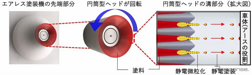 塗装機先端の円筒形回転ヘッド