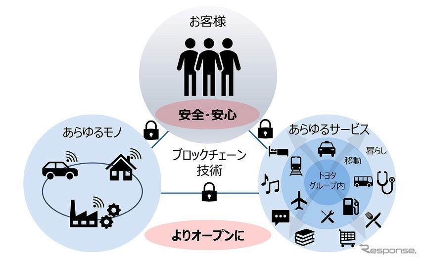 トヨタ、ブロックチェーン技術をビジネス実装へ 取り組みを加速