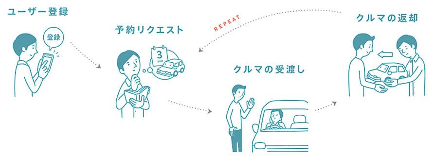 Anycaの利用システム。車のオーナーと利用希望者をマッチングする。さらに決済から保険まで一括のサービスとすることで利便性と安全性を向上している