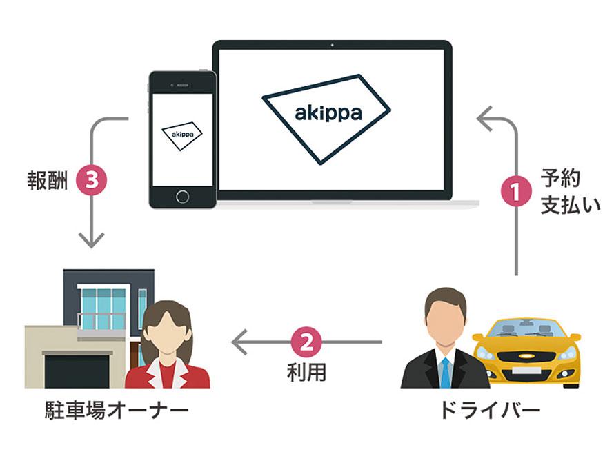 akippaのシェアパーキングの仕組み