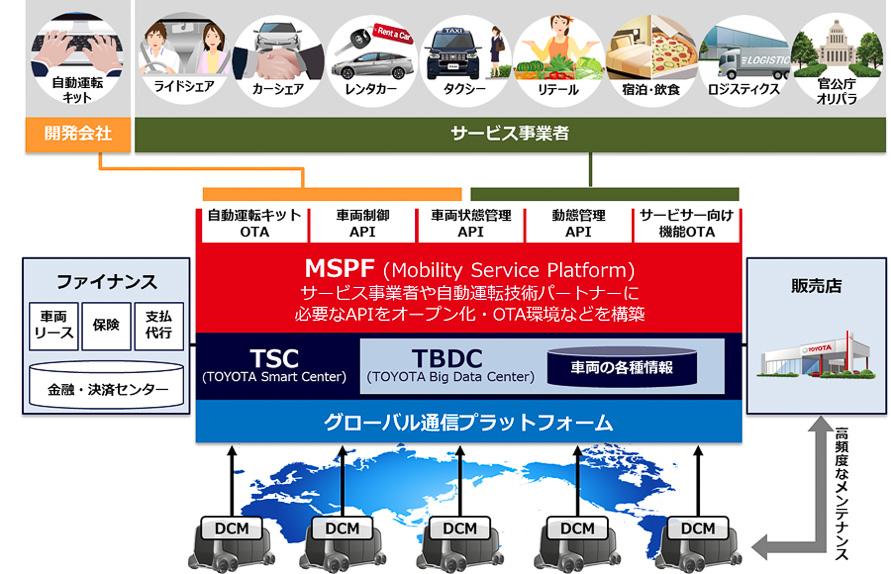 トヨタはすべてのクルマを「コネクティッド化」していくと宣言している