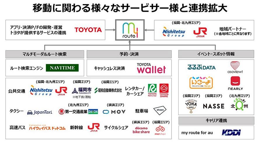 「my route」では多数の企業が連携している