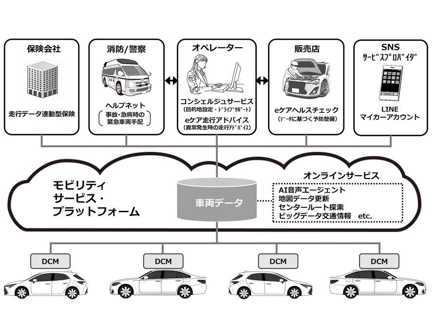 トヨタはコネクティッドカー向けに各種サービスを展開中