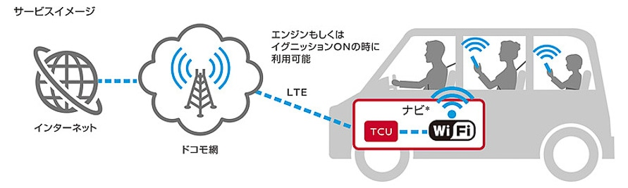 車内でWi-Fiが使えるようになる「docomo in Car Connect」