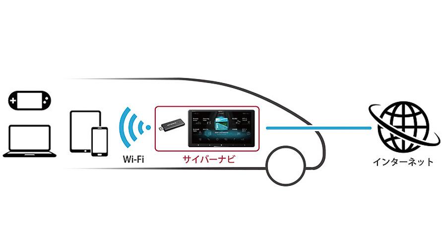 スマートフォンやタブレットなどからインターネットに接続できる「docomo in Car Connect」