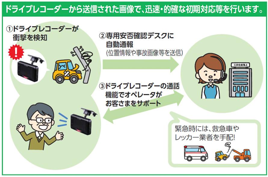 三井住友海上の「GK 見守るクルマの保険(ドラレコ型)」では、ドライブレコーダーがインターネットに接続し、データの送信やドライバーへのサポートなどを行なえる