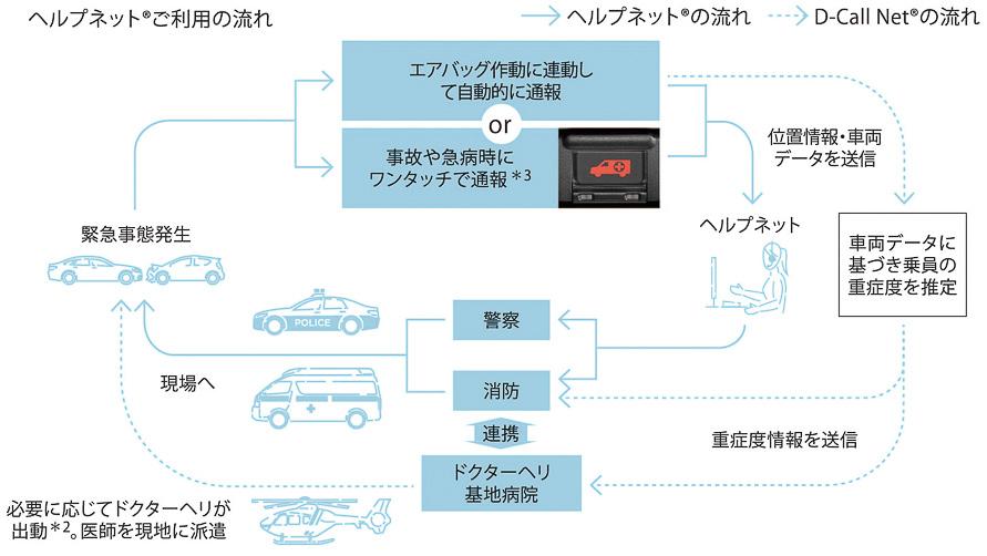 万一の事態にボタンひとつでオペレーターに緊急通報でき、ドライバーが気を失っていてもエアバッグの作動に連動して自動的に緊急通報してくれるヘルプネット