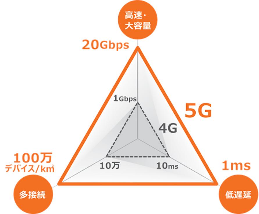 5Gの特徴は「高速通信」「低遅延」「多接続」(画像提供:KDDI株式会社)