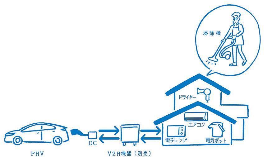 使用頻度の低い時間帯にPHVに蓄電しておいて家庭の電源として活用する