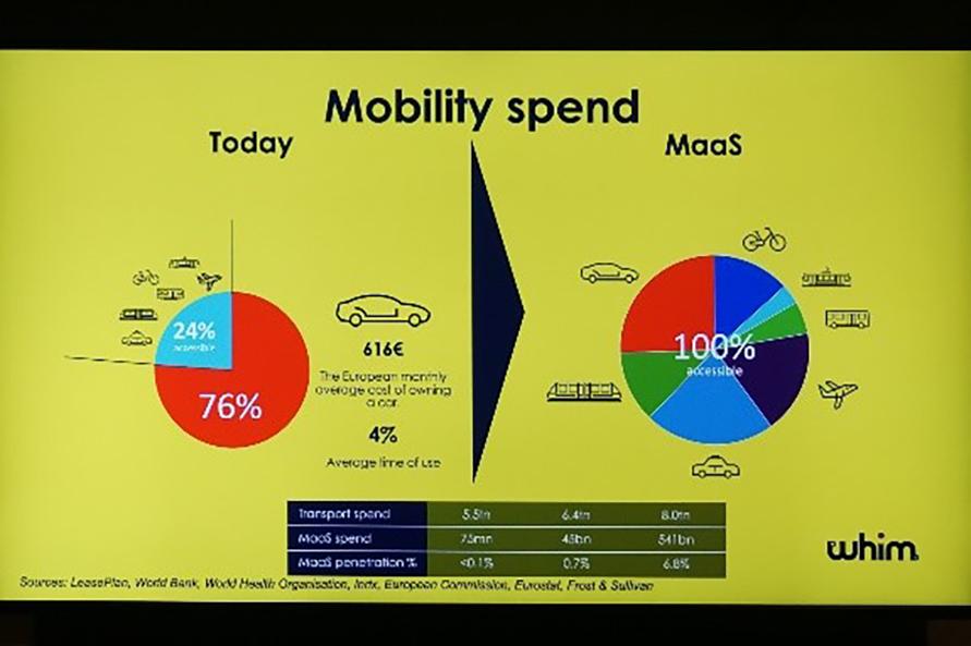 移動にかかるコストのうち、マイカーの所有・維持が全体の76%を占める