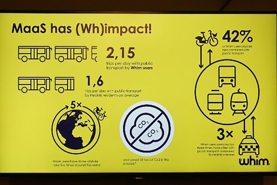 Whim利用者の42%がルート内にシェアサイクルを取り入れており、CO2排出量の削減にもなっている