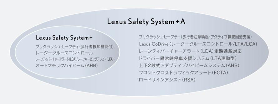 <Lexus Safety System + A*24システム構成>*25