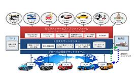 Toyota Connected North America、レンタカー事業者Avis Budget Groupと連携-Avis Budget Groupが10,000台のトヨタのコネクティッドカーを米国で導入、コネクティッドカーを通してトヨタのモビリティサービス・プラットフォームを活用-