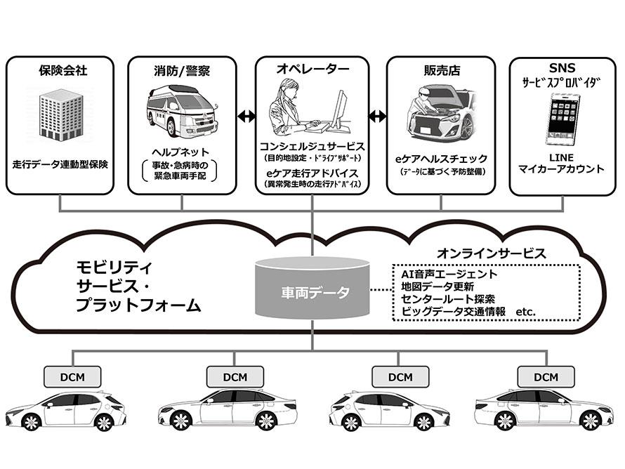 <モビリティサービス・プラットフォームを使ったコネクティッドカー向けサービス>