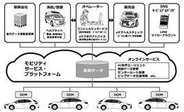 トヨタ自動車、コネクティッドカーの本格展開を開始-新型クラウン、新型車カローラ スポーツから、国内の全ての新型乗用車への標準搭載を目指す-
