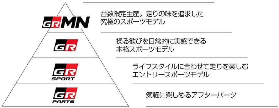 「GR」シリーズ