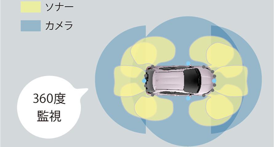 トヨタ チームメイト 〔アドバンストパーク(パノラミックビューモニター付)〕 <カメラとソナーの併用で全周囲を監視>